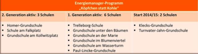 3_generationen_energiemanager