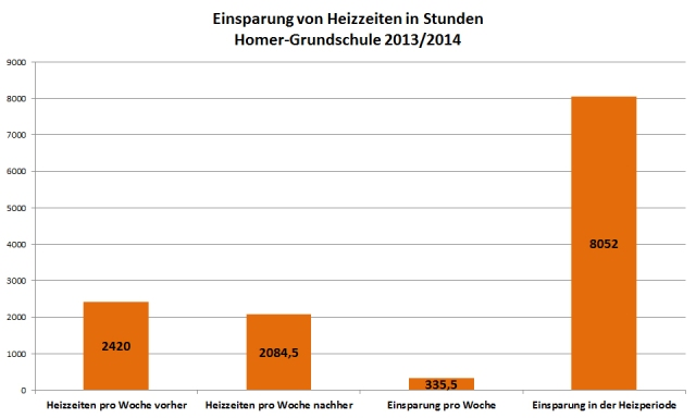 evaluation_heizzeiten_homer_gs