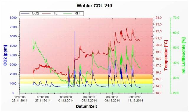 6c_CO2_werte_gesamt