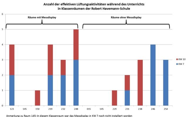 vergleich_effektives_lueften_havemann_01