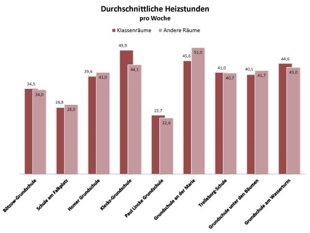 Durchschnitt_heizstunden_proWoche_klasse_vs_rest